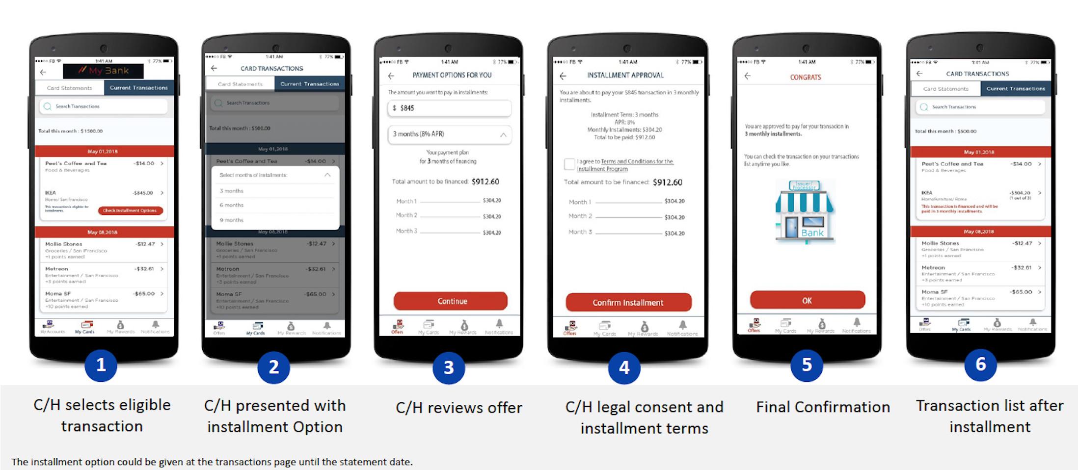 Installment mobile screens